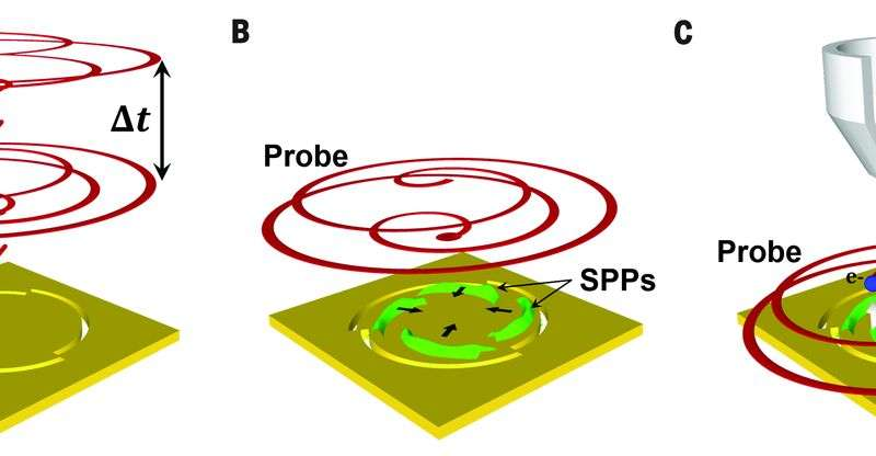 Researchers launch plasmons with controlled amounts of angular momentum