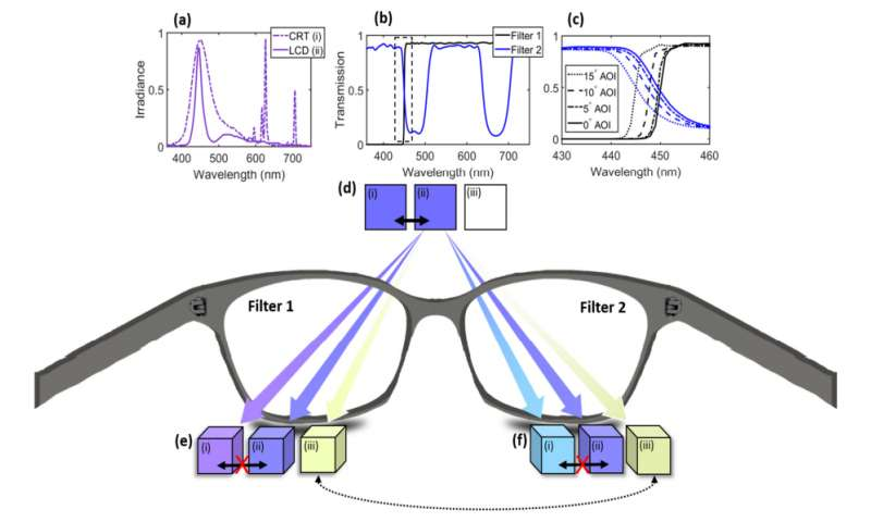 Double filters allow for tetrachromatic vision in humans