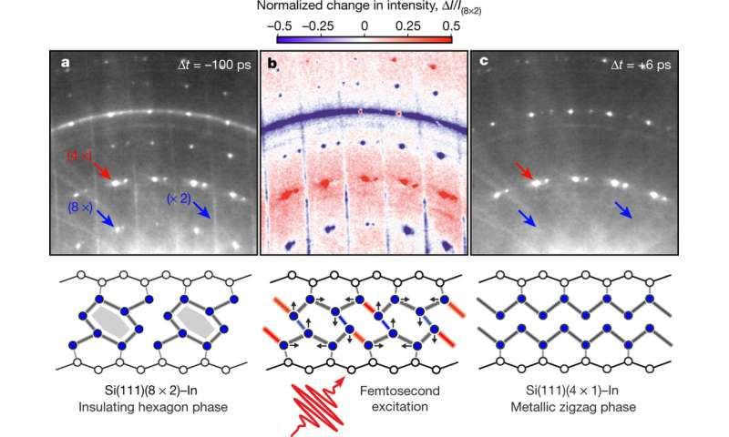 Optically excited structural transition fastest electronic switch ever observed