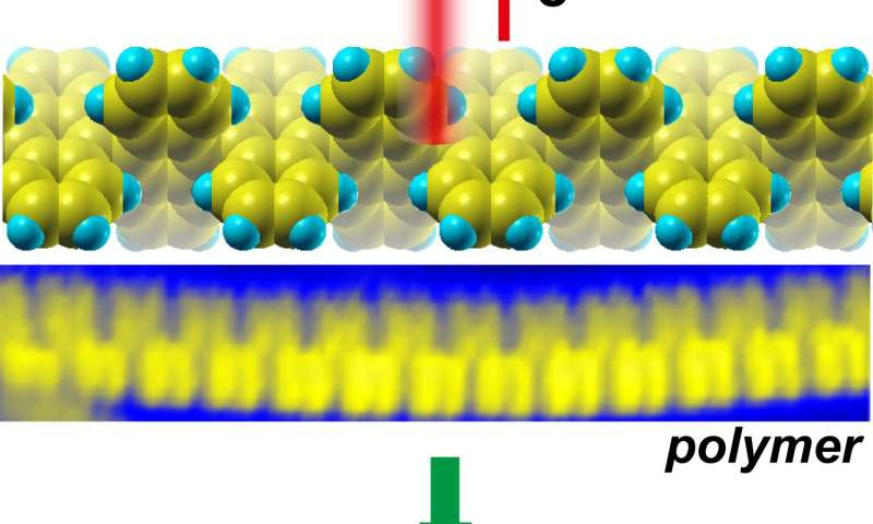 Built from the bottom up, nanoribbons pave the way to 'on-off' states for graphene