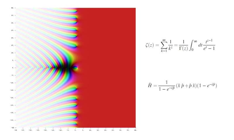 New insight into proving math's million-dollar problem: the Riemann hypothesis