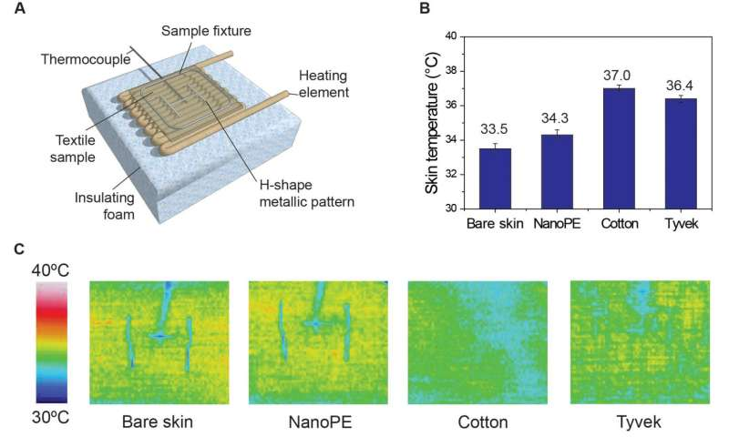 Engineers use Comet supercomputer to develop a plastic fabric that cools the skin [rejected]