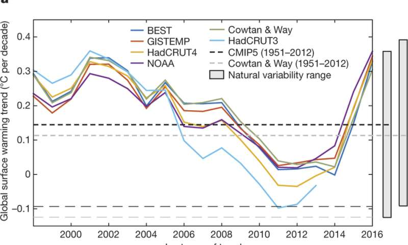 Reconciling differences in interpretations of global warming hiatus
