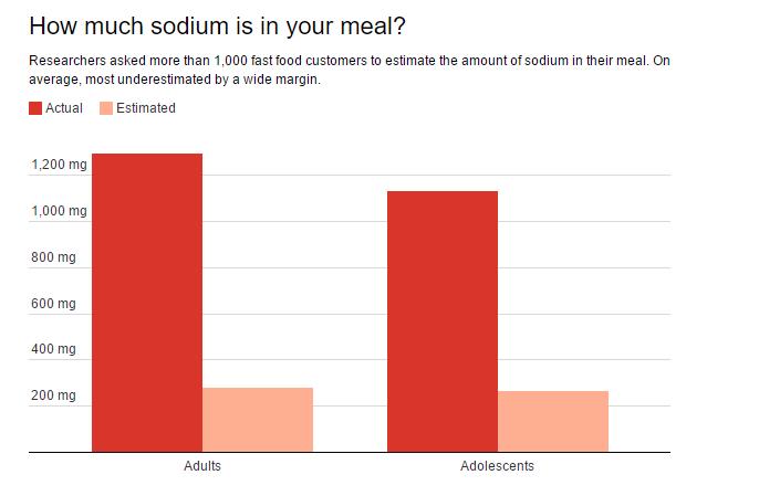 More restaurants list calories on their menus—what about salt?