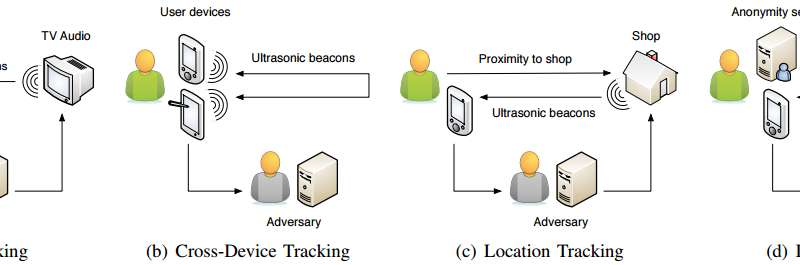 Researchers discuss findings on tracking smartphone user habits, activities with ultrasonic beacons