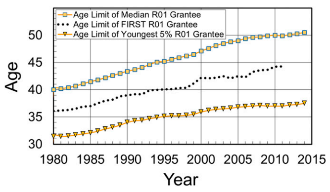 NIH initiatives to overcome age bias in grant offerings appear to be working