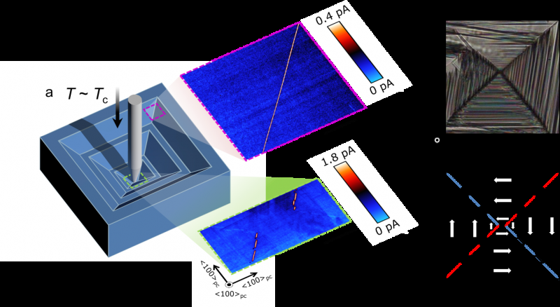 Breakthrough in thin electrically conducting sheets paves way for smaller electronic devices