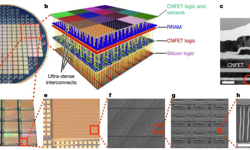 Three-dimensional chip combines computing and data storage