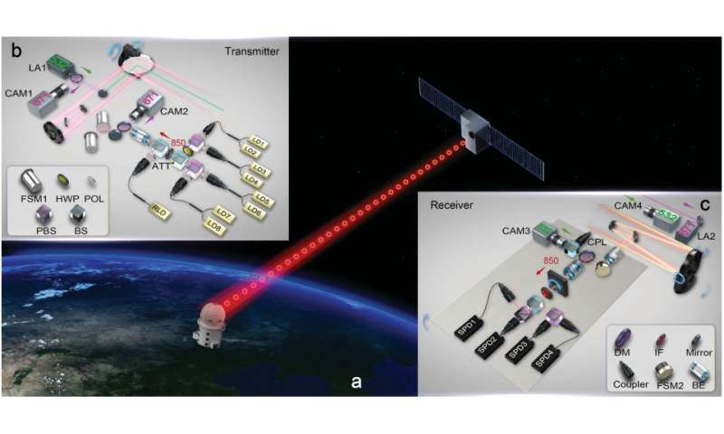 Information from ground sent to entangled particle on satellite/entangled encryption keys sent from satellite to Earth