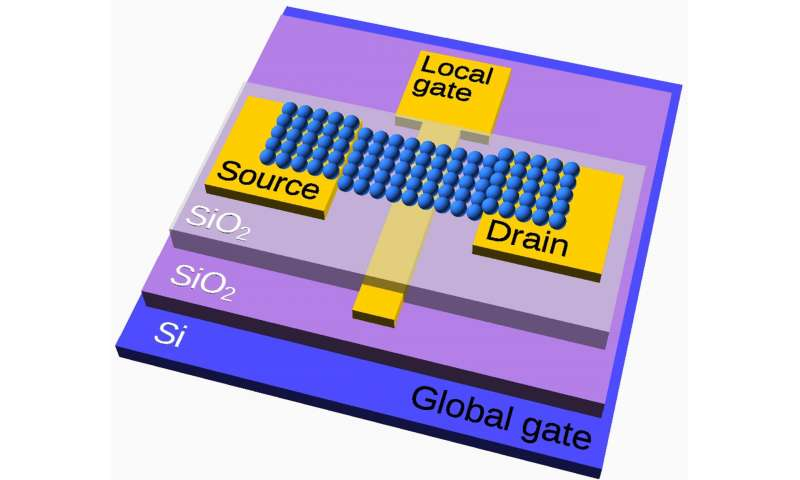 Researchers develop new transistor concept