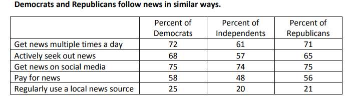 Republicans and Democrats tend to follow news in similar ways