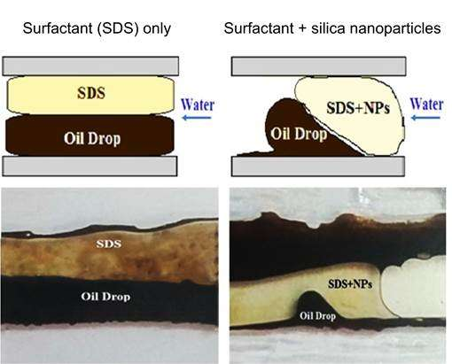 New materials with important applications in enhanced oil recovery
