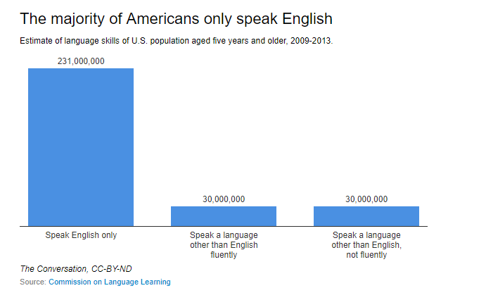 The true failure of foreign language instruction