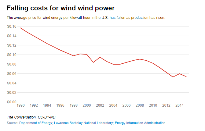 If we keep subsidizing wind, will the cost of wind energy go down?