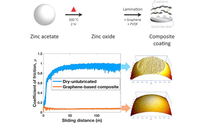 new solid lubricant shown to reduce friction and wear on steel surfaces