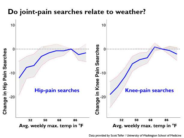 Rain increases joint pain? Google suggests otherwise