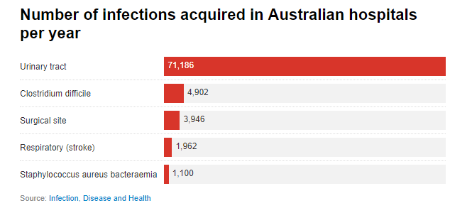 Here's how many people get infections in Australian hospitals every year