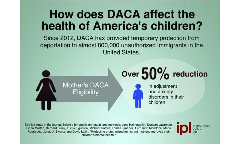 How DACA affects the health of America's children