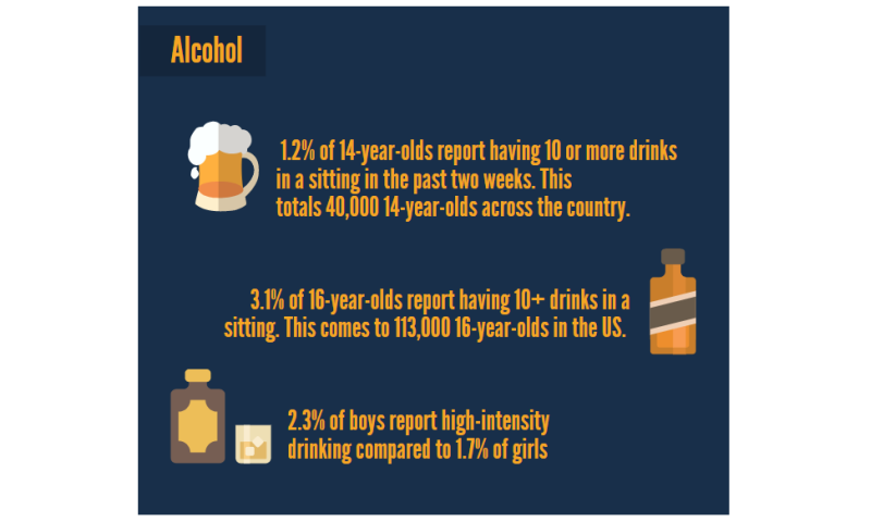 Kids and high-intensity drinking