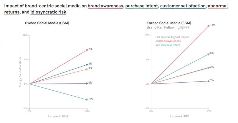 When it comes to social media, consumers trust each other, not big brands