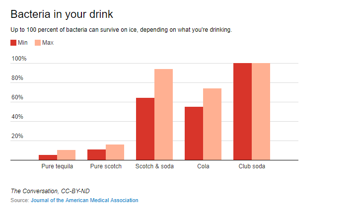 Just in time for your tailgate—how getting a drink can be unsanitary