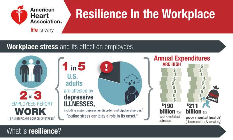 Studies suggest resilience training may be a useful primary prevention strategy for employers