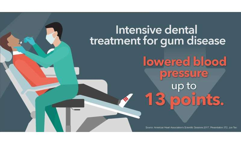 Treating gum disease may help lower blood pressure