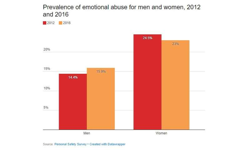 How emotional and economic abuse go hand-in-hand