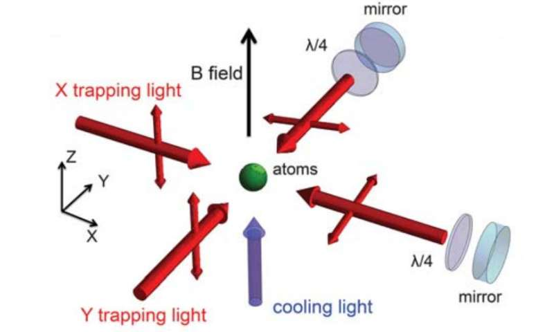 Physicists develop faster way to make Bose-Einstein condensates