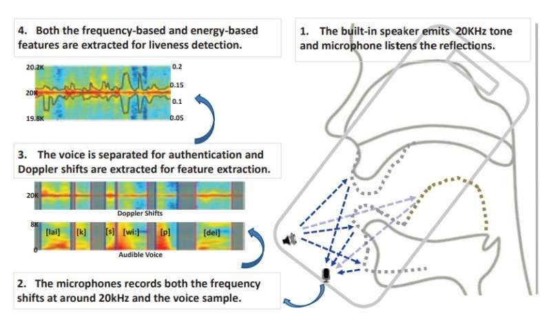 Florida research team examines how use of sonar can thwart voice spoofing