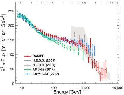 China's first DAMPE finding may shed light on dark matter research
