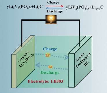 High-rate and long-life lithium-ion battery with improved low-temperature performance through a prelithiation strategy