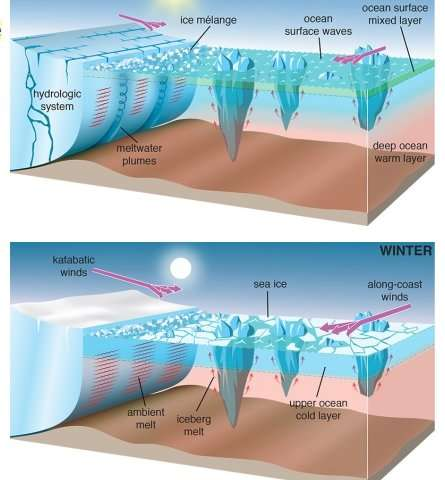 Study opens window on meltwater from icebergs