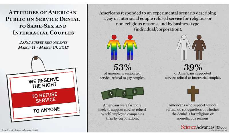 Support for right to deny service to same-sex couples is fueled not only by religion