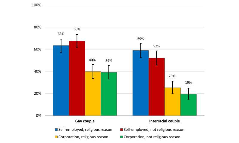 Support for right to deny service to same-sex couples is fueled not only by religion: study
