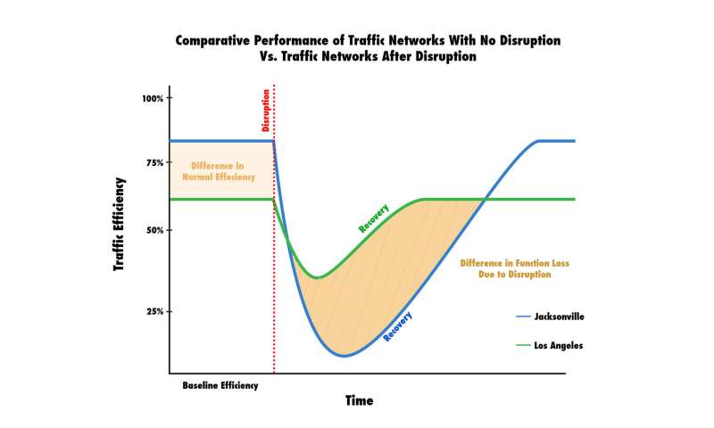 Study shows cities with bad traffic may be more resilient to disruptive events