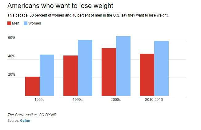 Our fight with fat—why is obesity getting worse?