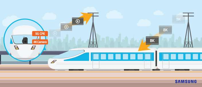 5G demo is carried out on moving train in Japan