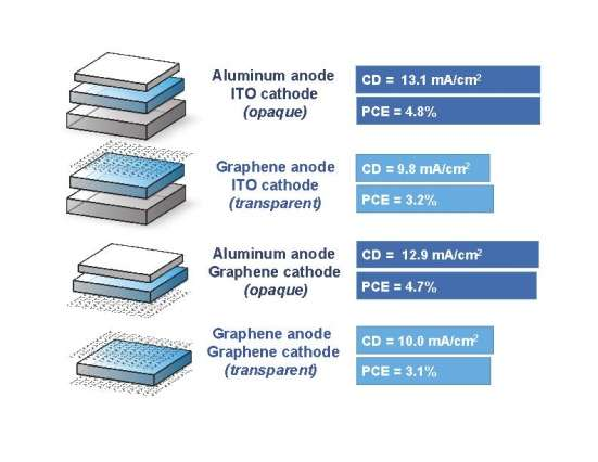 Novel technique using graphene to create solar cells
