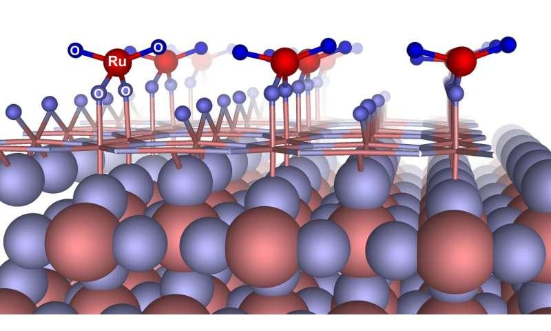 Scientists explain the pseudocapacitance phenomenon in supercapacitors