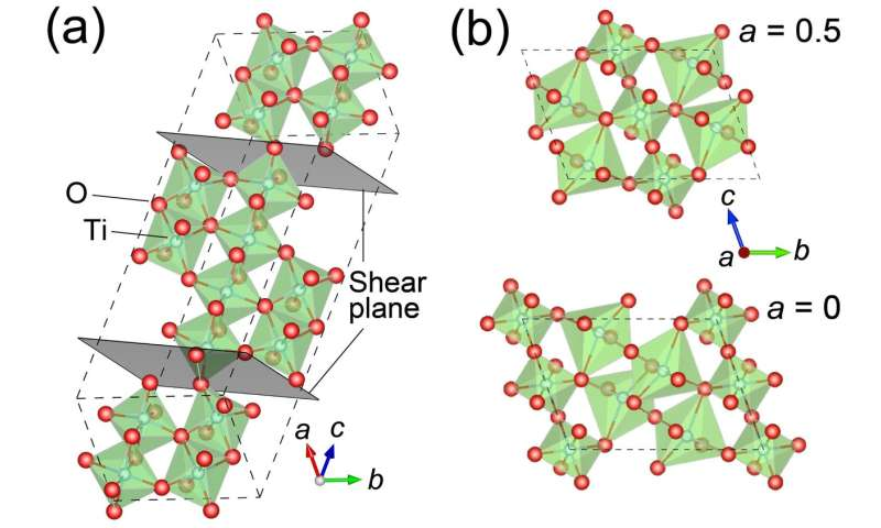 Superconductivity found in thin films of titanium oxide