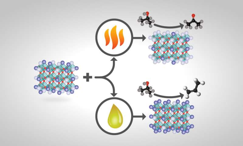 Researchers customize catalysts to boost product yields, decrease separation costs