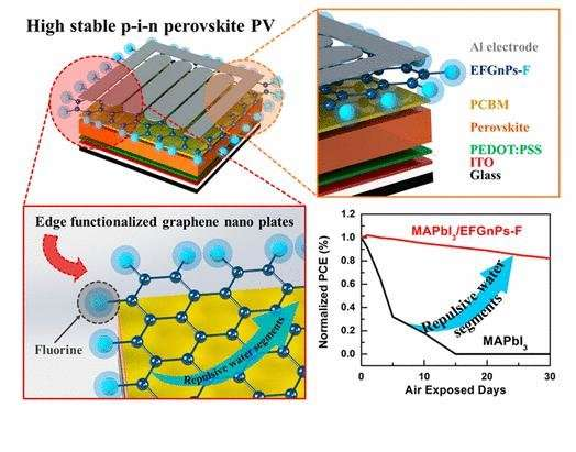 UNIST researchers develop highly stable perovskite solar cells