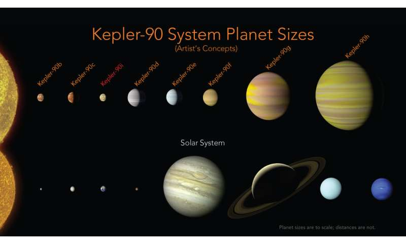 Discovery of new planet reveals distant solar system to ...