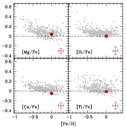 Researchers determine chemical composition of the stellar cluster Gaia1