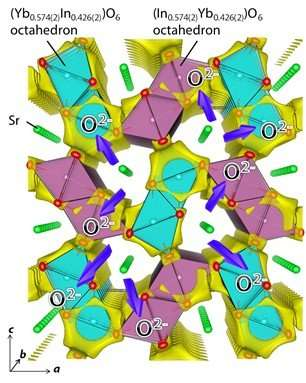 Discovery of a new structure family of oxide-ion conductors 'SrYbInO4'