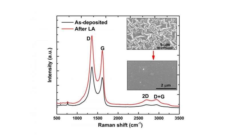 Advances make reduced graphene oxide electronics feasible