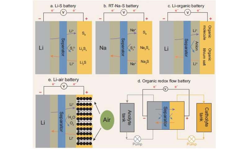 Advancing next-generation batteries towards 4S: Stable, safe, smart, sustainable