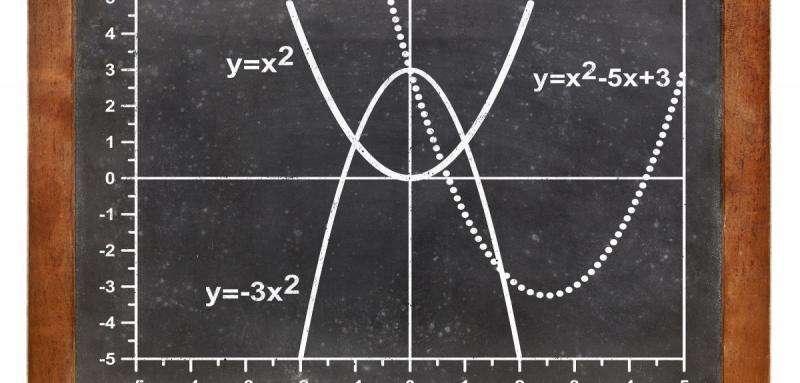Un accent sur les équations quadratiques