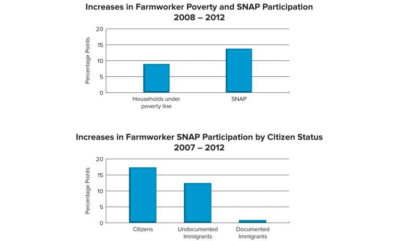 Among farmworkers, immigrants are less likely to use SNAP